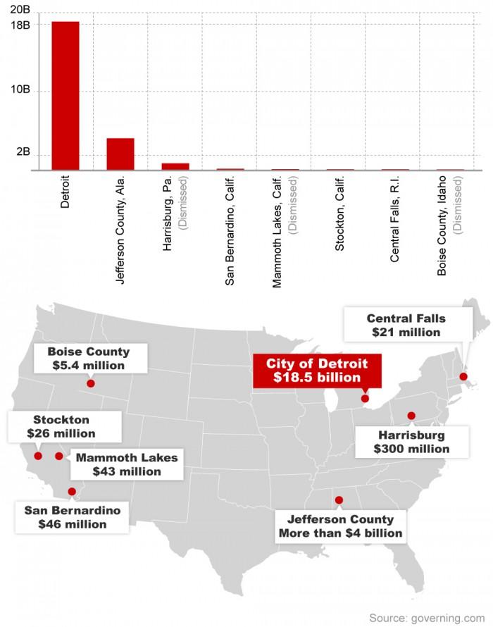 Detroit owes 18.5 billion dollars