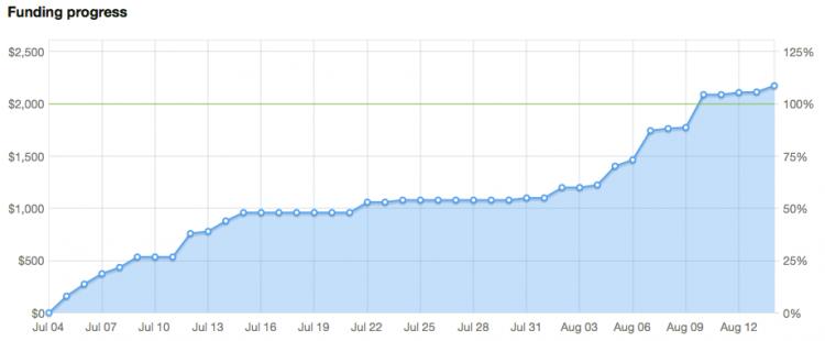 Kickstarter graph